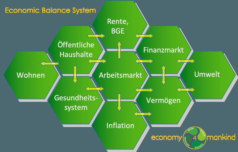 Die Basis Programm economy4mankind