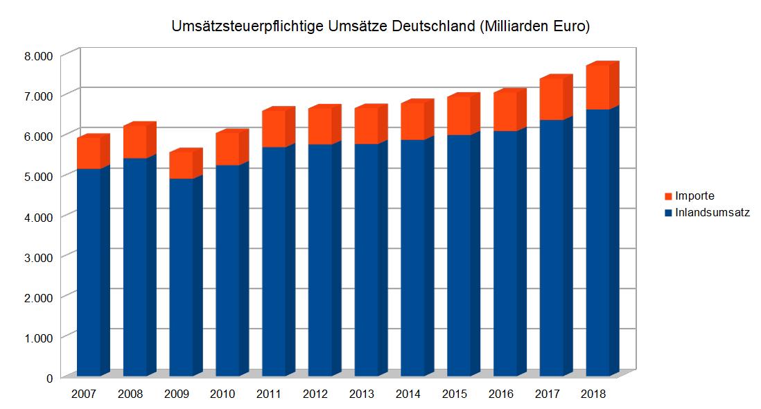 Umsätze Deutschland Zeitreihe